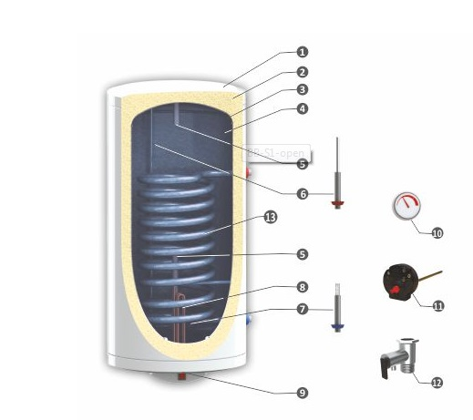 Boiler termoelectric Sunsystem BB S1
